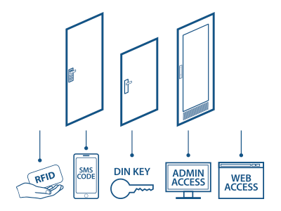 IP Access products for door control and access control