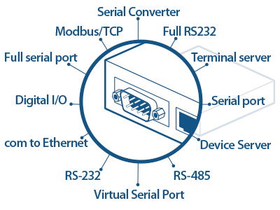 IP Serial products to convert RS-232/485 to Ethernet (LAN).